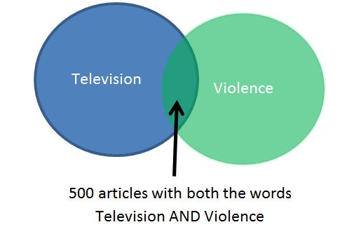 Use the AND to show where the Terms Television and Violence both appear in an article.  The image shows an overlapping of these two images.