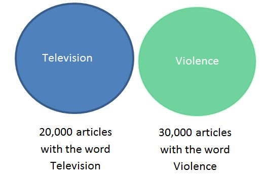 without boolean logic two topics appear unrelated.  Example Television and Violence