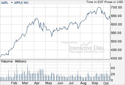 Apple stock performance October 2012, from S&P's NetAdvantage