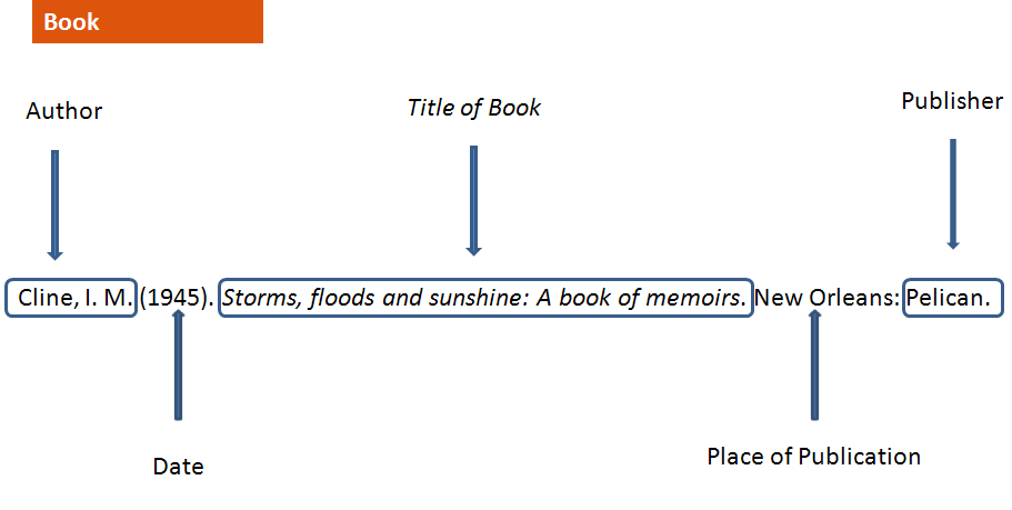 Diagram of APA magazine book consult the 6th edition of the Publication Manual of the American Psychological Association for more information.