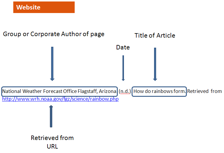 Diagram of APA website citation consult the 6th edition of the Publication Manual of the American Psychological Association for more information.