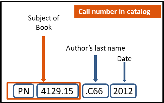 explaination of call number in catalog