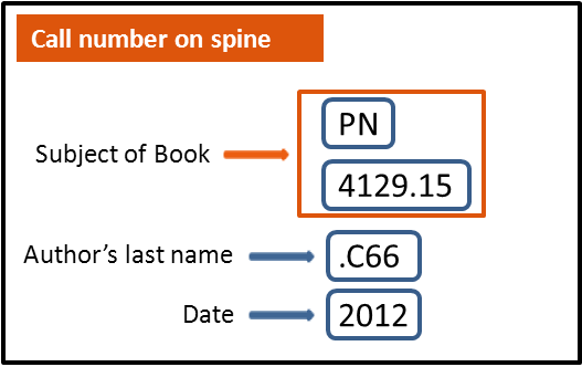 explaination of call number on spine