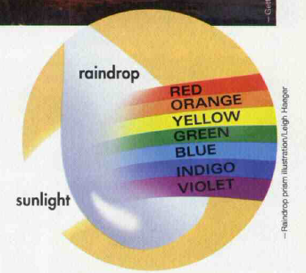 diagram illustrating how sunlight refracts through a raindrop to create a rainbow