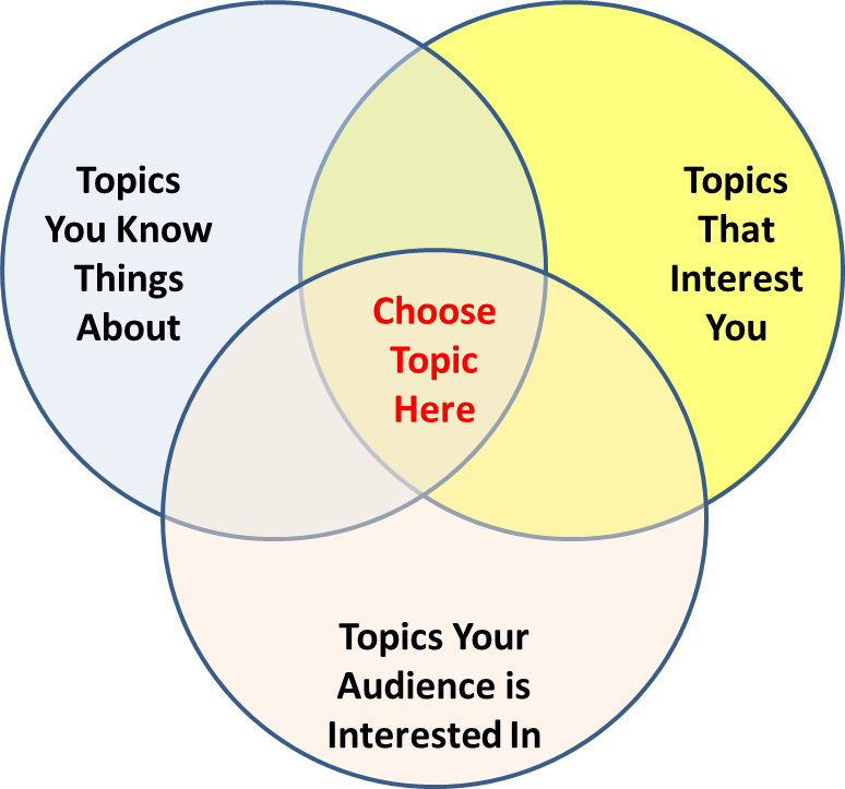 Boolean diagram with the intersection of things you know about, things that interest you, and things your audience is interested in being what you should talk about.