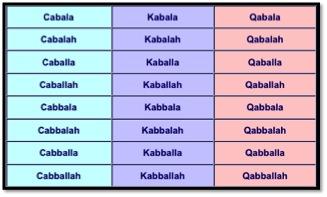 Kabbalah Variant Spellings image