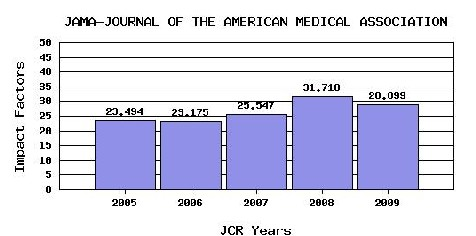 example of impact factor trend graph for JAMA