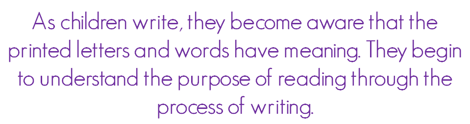 As children write, they become aware that the printed letters and words have meaning. They begin to understand the purpose of reading through the process of writing.