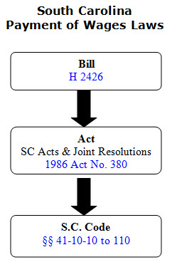 The legislative process for the passage of the South Carolina Payment of Wages law. The law began as a bill, H 2426, before being passed as 1986 Act No. 380 and published in the SC Acts and Joint Resolutions. The act was then codified in the SC Code and assigned the title, chapter, and sections of 41-10-10 to 110.