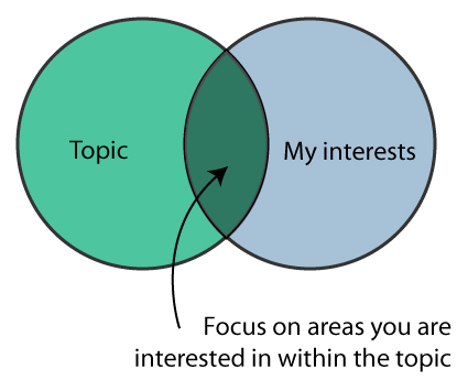 Venn Diagram - Topic / My Interests - Focus on Areas you are interested in
