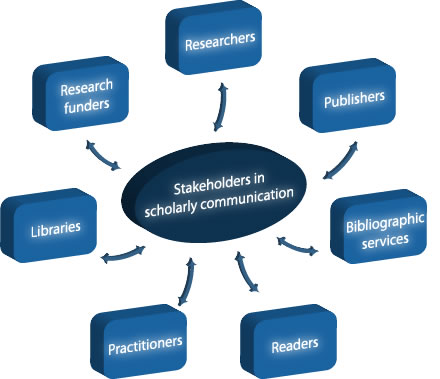 Image of stakeholders in scholarly communication. Stakeholders are: researchers, publishers, research funders, bibliographic services, libraries, readers and practitioners.