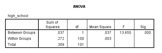 Screen-shot of ANOVA output viewer