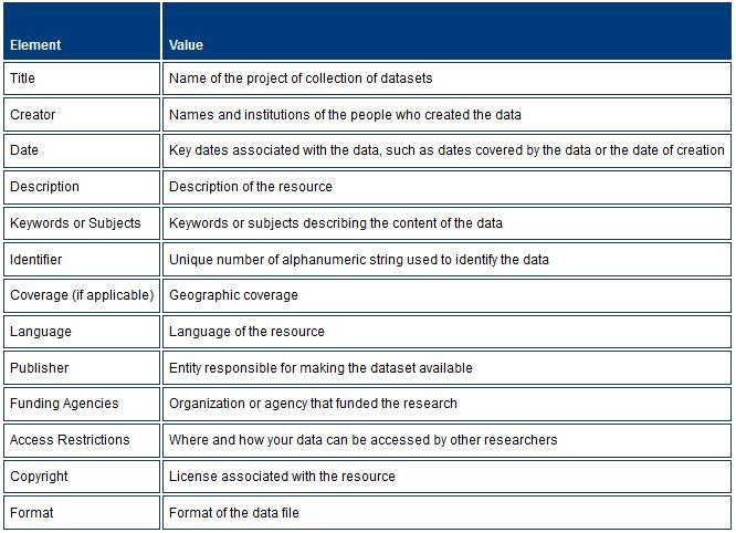 Metadata Chart