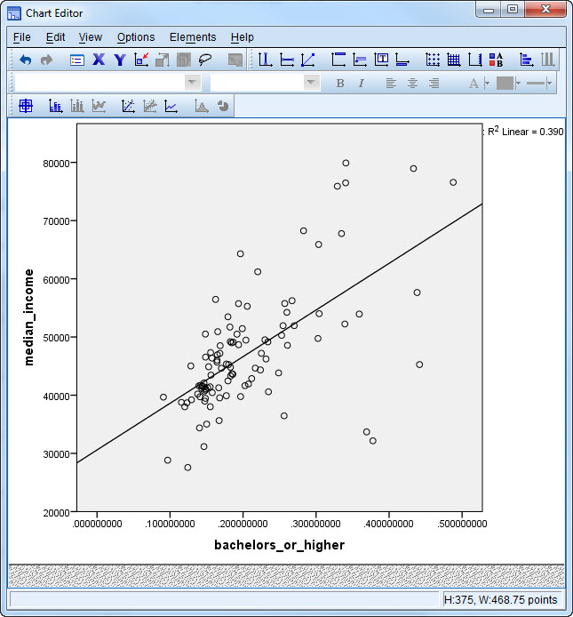 Screen-shot of the scatterplot with a least square regression line through it in Chart Editor