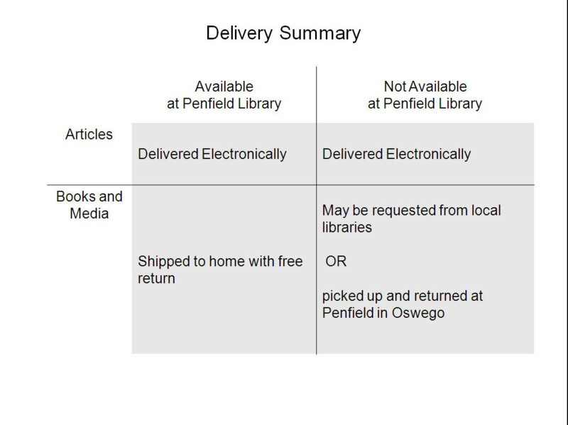 Book and article delivery options