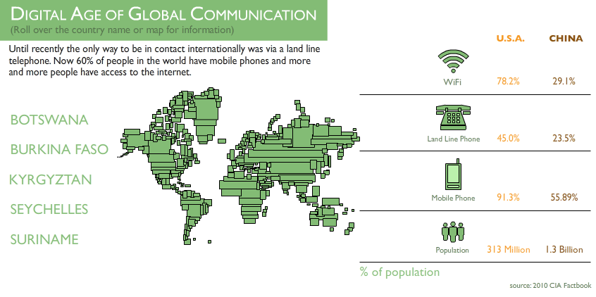 Digital Age of Communication Infographic