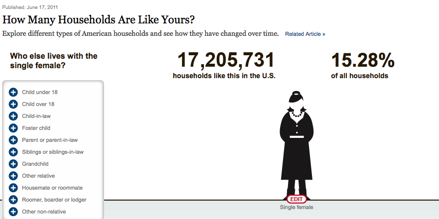 NYT Interactive Family Infographic