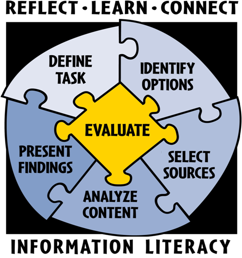 research process image: Define task, identify options, select sources, analyze content, present findings, evaluate