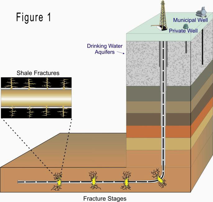 Drawing depicting hydrofracking operation