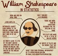 Shakespeare InfoGraphic
