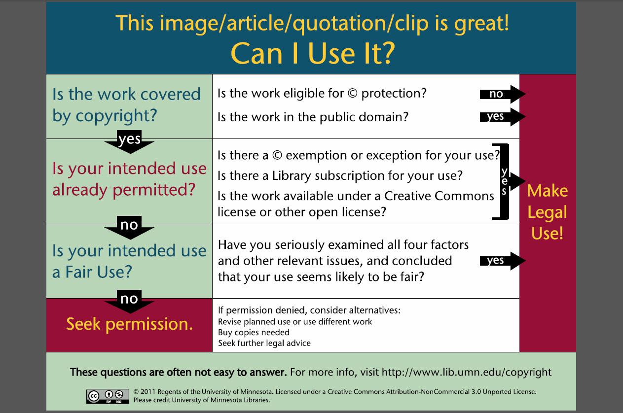 copyright decision map