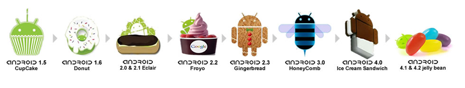 History of Android Operating Systems Image