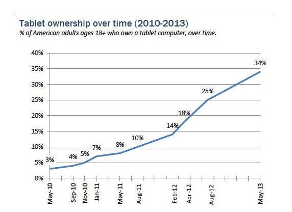 Tablet Ownership Graph from Pew Report