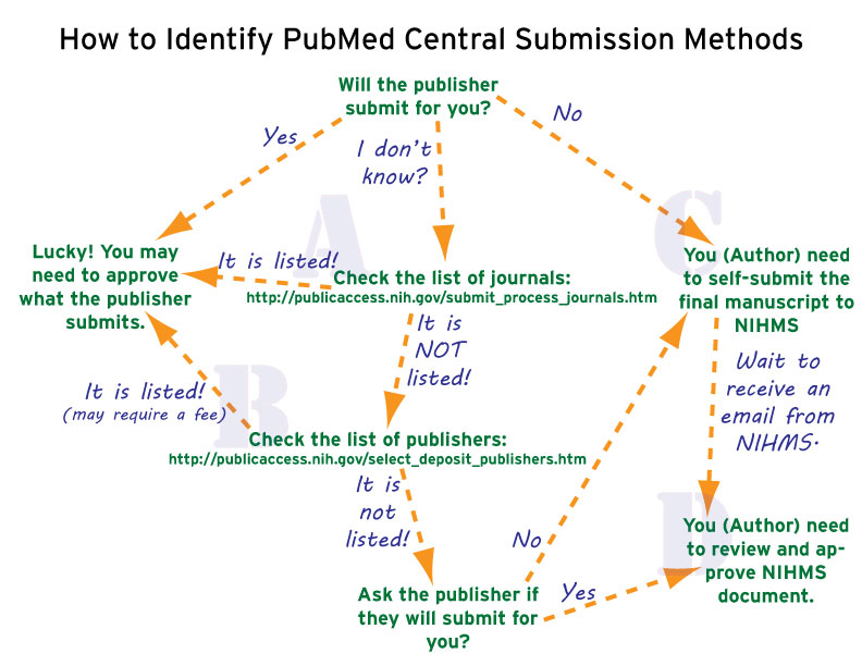 PMC Submission Methods