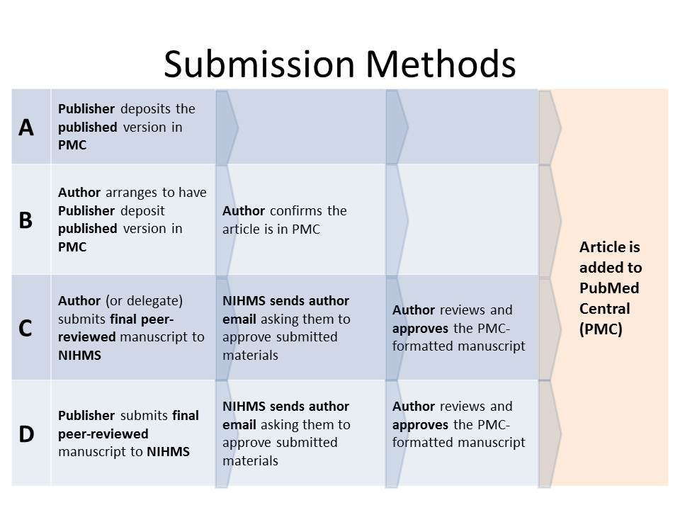 submission methods
