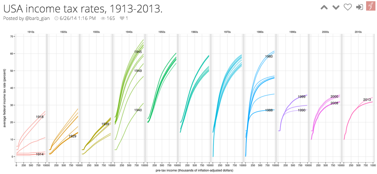 Graphs of USA income tax rates from 1913-2013