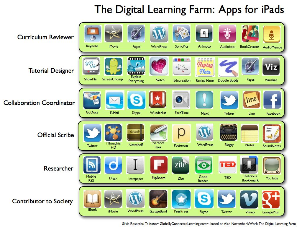 Image: Digital Learning Apps
