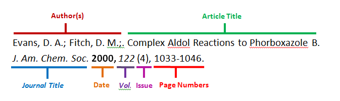 Diagram of a Journal Article Citation. The example citation here lists the following components, in the correct order for a citation: author, article title, journal title, date, volume, issue, and page numbers.