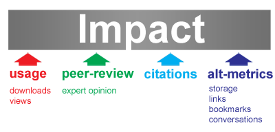 "Diagram showing the words usage, peer-review, citations and alt-metrics each with arrows pointing upwards towards the word ""Impact,"" which is in large letters across the top. Usage has the words downloads and views listed below it. Peer-review has the word expert opinion listed below it. Alt-metrics has the words storage, links, bookmarks and conversations listed below it."