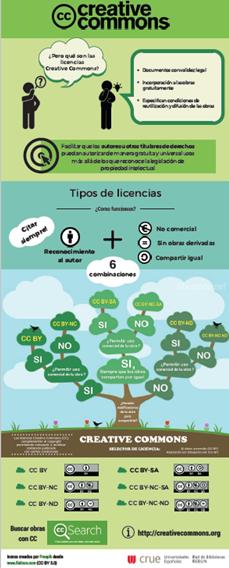 Infografía Licencias CCC de REbiun