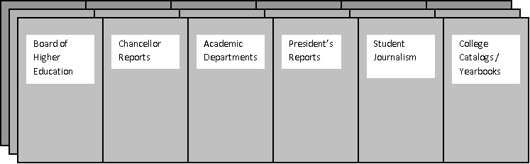 image with areas of the archives: board of higher education, chancellor reports, academic departments, president's reports, student journalism, and college yearbooks