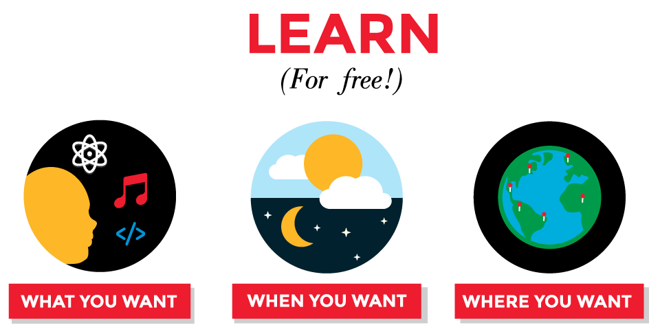 Illustration: LEARN What you want, When you want, Where you want