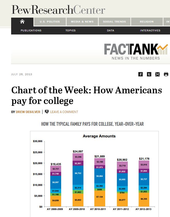 "Factank ""Chart of the Week"" from the Pew Research Center"