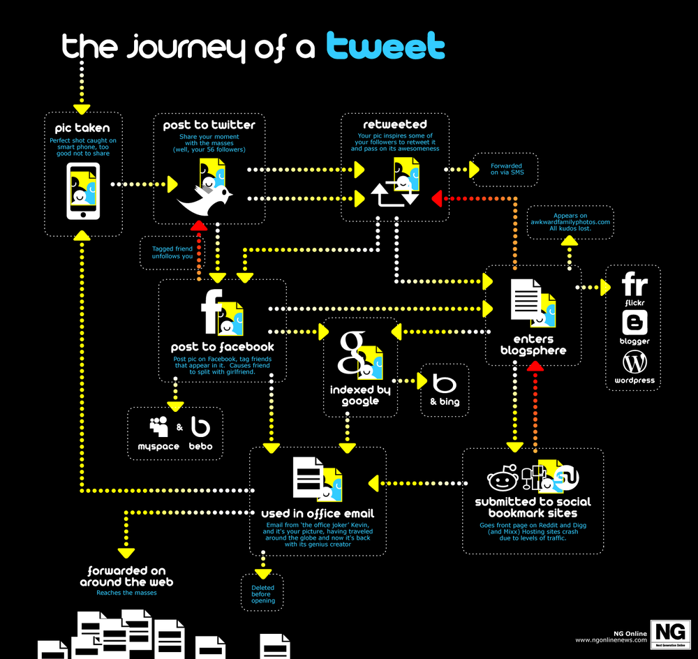 Graphical Representation of the Travels of a Twitter Post