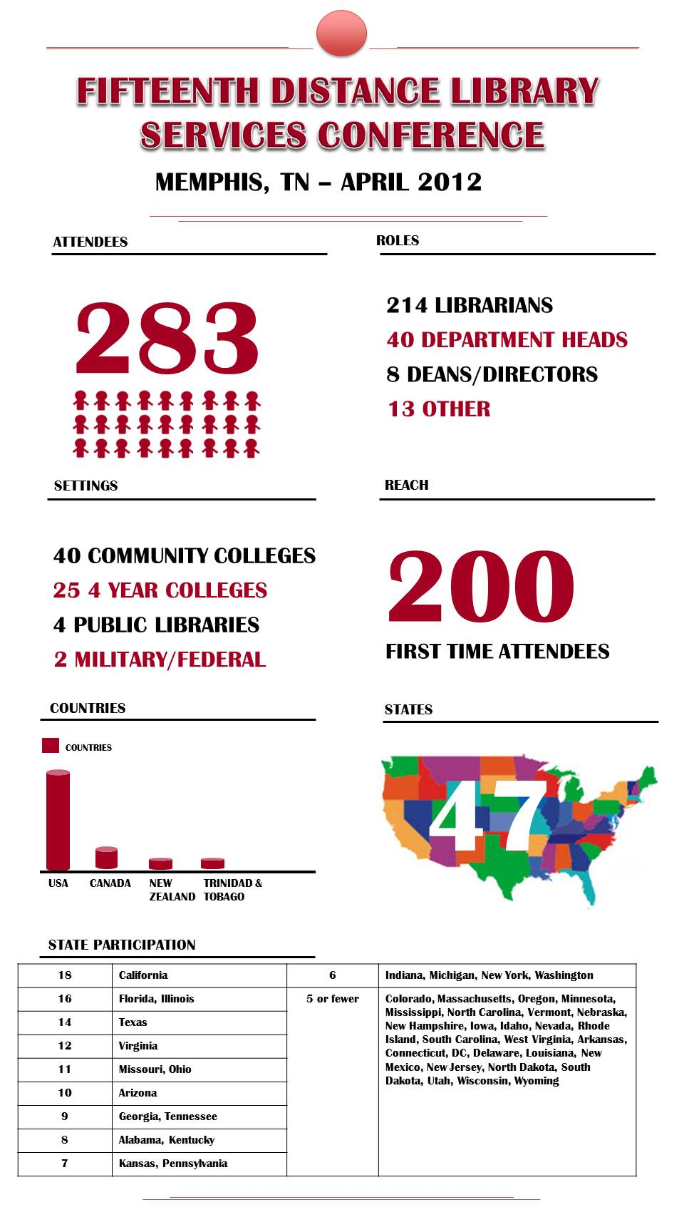 2012 Conference Demographics