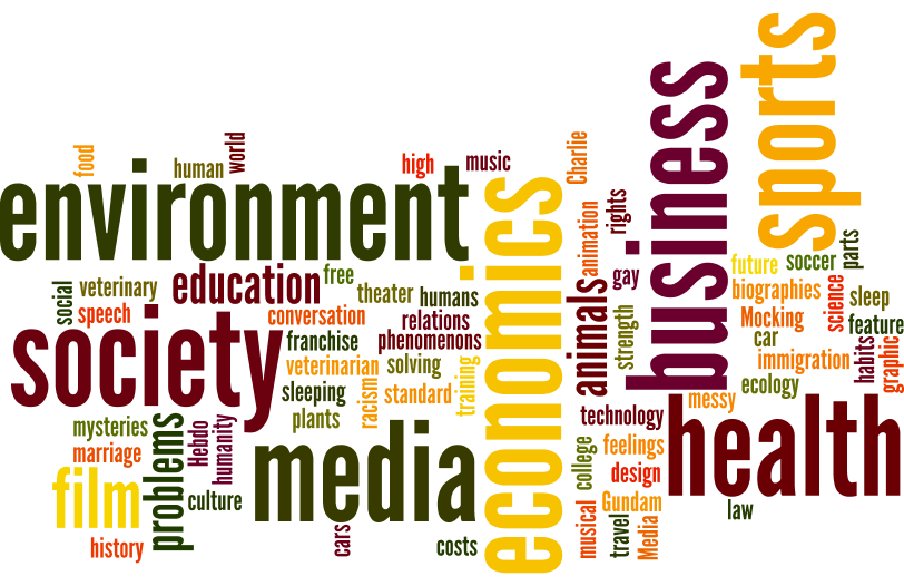 Word cloud of possible research topics