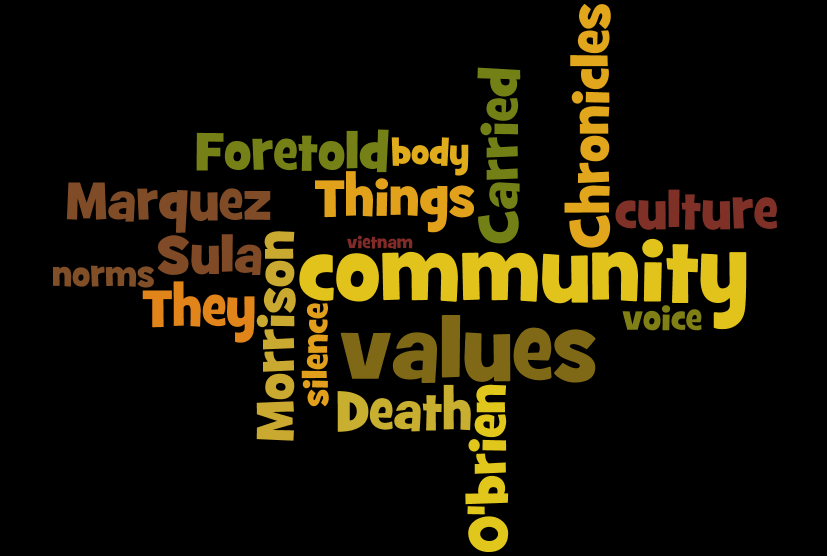 word cloud of course themes