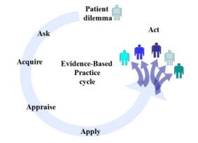 A diagram detailing the Evidence-Based Practice Cycle.  First is Patient dilemma, next is Ask, third is Acquire, then Appraise, then Apply, then Act