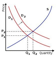 Supply Demand [Image source; EconGuru   http://www.econguru.com/wp-content/uploads/2009/01/supplydemandrightshiftdemand.png]