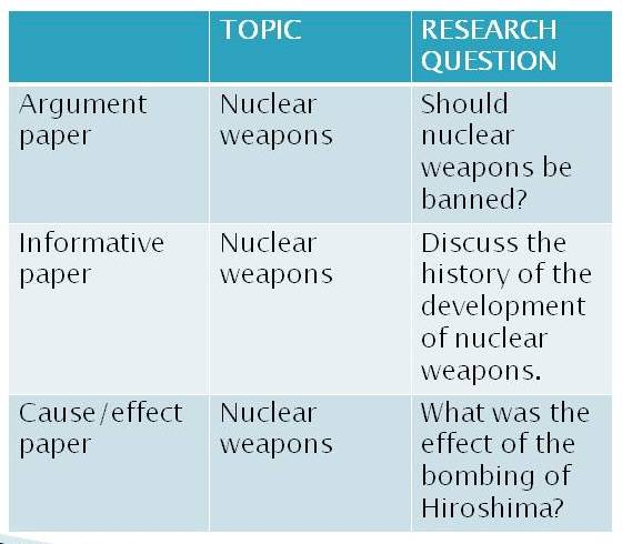 Image is a chart showing how research questions about the same topic - nuclear weapons - are different when writing an argument paper, an informative paper, or a cause-effect paper.