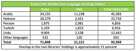 Number of titles by language
