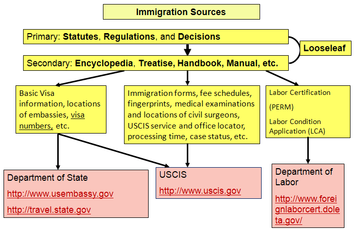 immigration sources