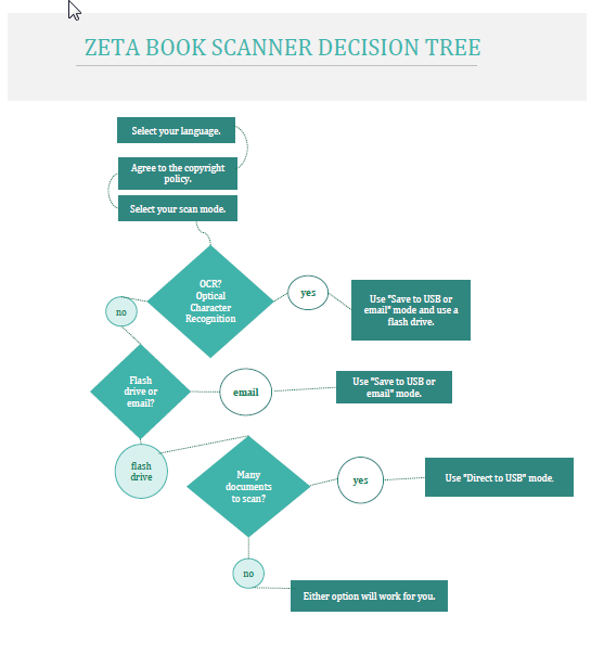 Zeta Book Scanner Decision Tree