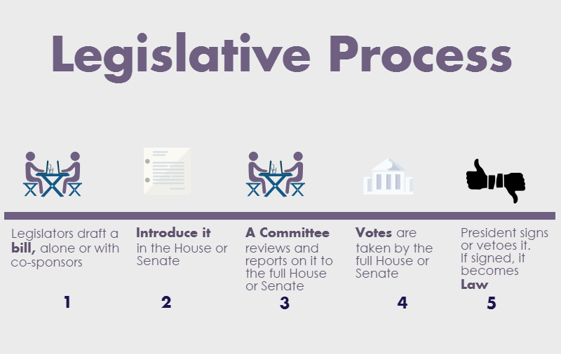 heading legislative process. 1. Image of people at a table. Text: Legislators draft a bill, alone or with co-sponsors. 2. Image of a sheet of paper with writing. Text: Introduce it in the House or Senate.  3. Image of people at a table. Text: A Committee reviews and reports it to the full House or Senate.  4. Image of a legislative building. Text: Votes are taken by the full House or Senate. 5. Image of thumbs up and thumbs down. Text: President signs or vetoes it. If signed, it becomes law.