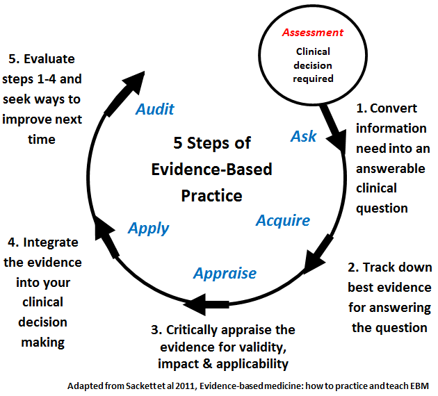 5 steps of evidence-based practice