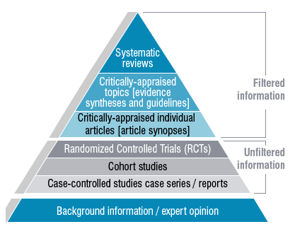 Evidence-based Medicine Pyramid (University of Canberra Library, n.d.)